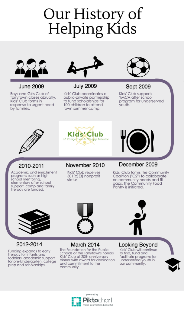 Our History of Helping Kids